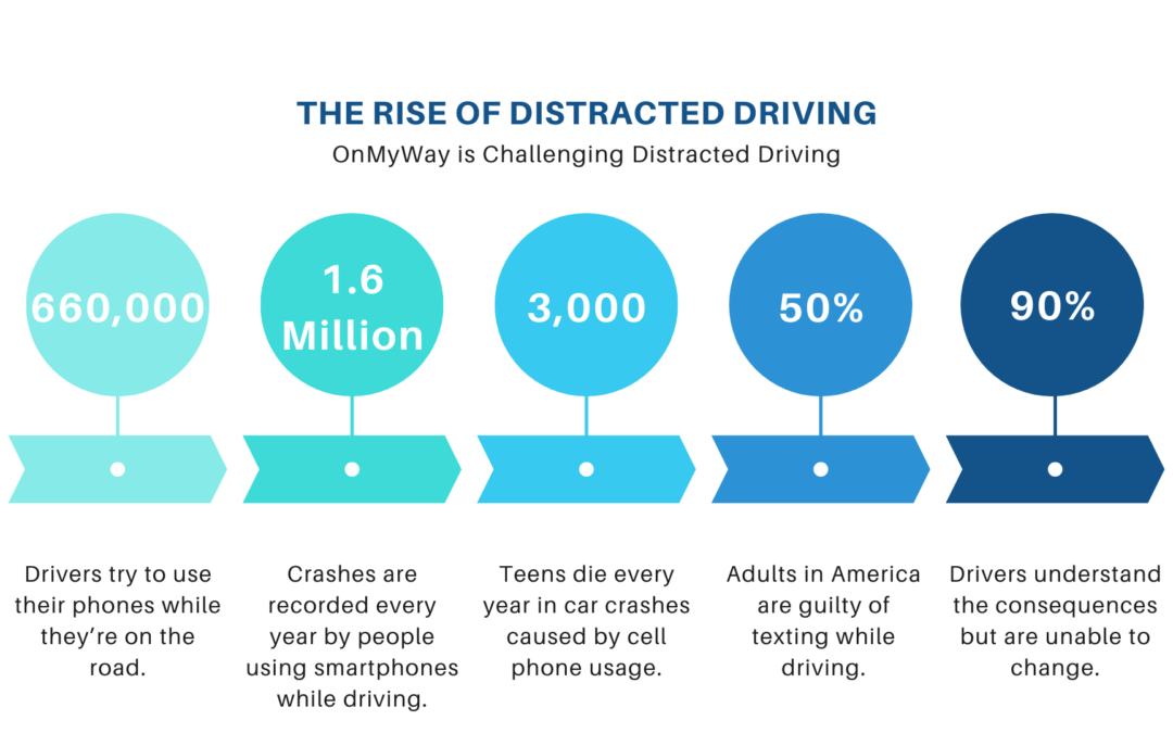 distracted driving stats